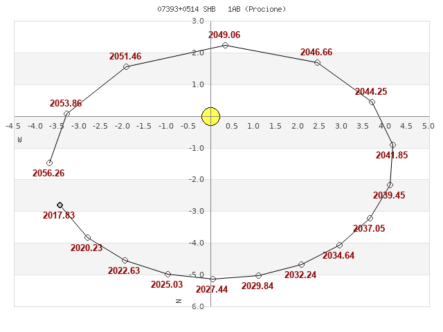 grafico_orbita.png.811499b8c70dafd06914be5bd2339009.png