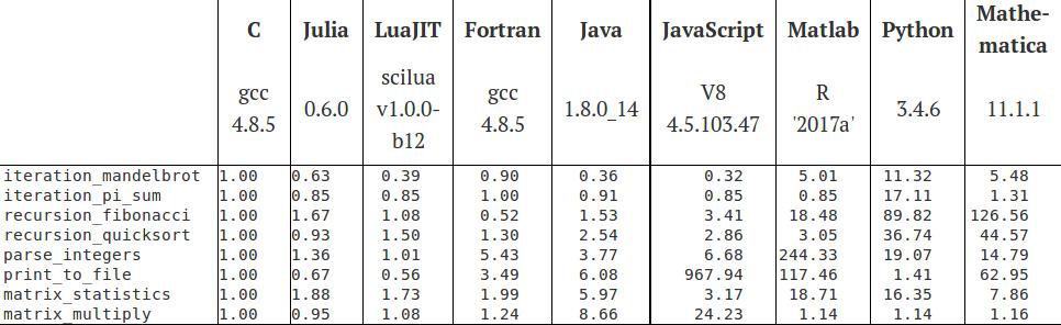 julia_language.png.0848c77a6bc91475d9468e8c60de37d3.png
