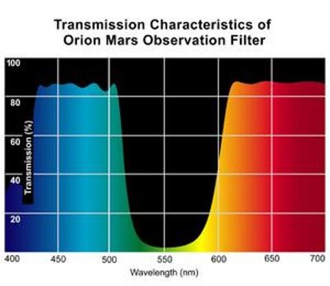 Orion-Filtre-Mars-31-75-mm2.jpg.8696de940cc06fc712203b9b53bea42a.jpg