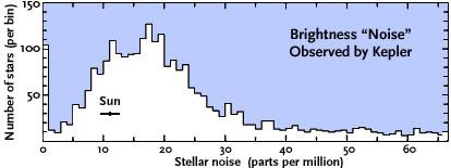 Kepler-_stellar_noise.jpg.b292254f598a33cb42efad25242c7e03.jpg