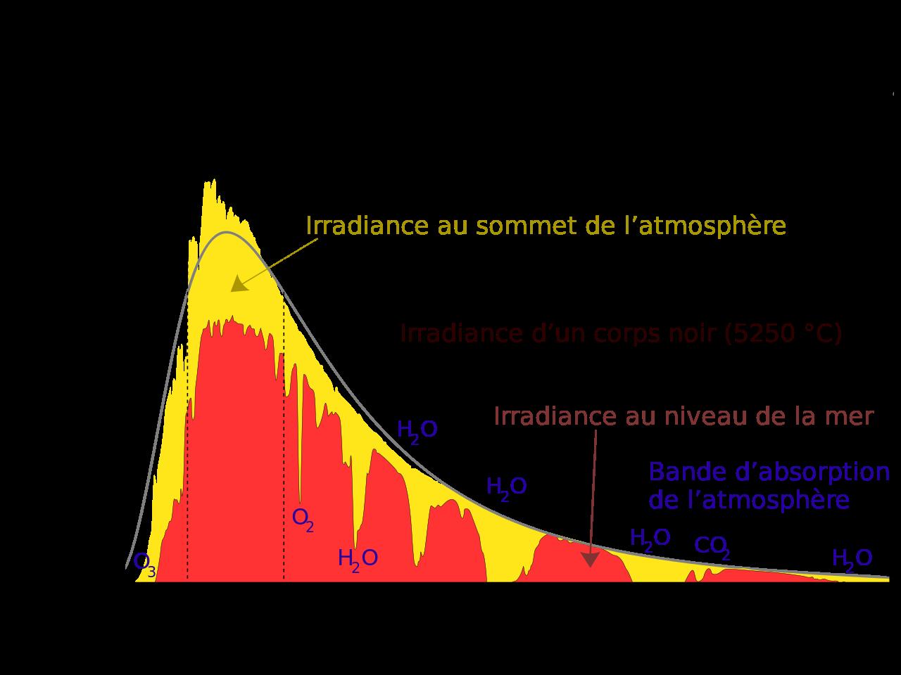 Solar_spectrum_fr_svg.png.baa9c5fb2703fad99972b5e082e69469.png