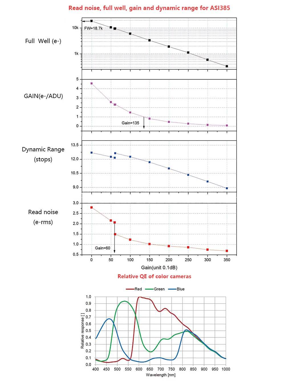 ASI385-readnoise-fullwell-gain-dynamic-rang-QE1.jpg