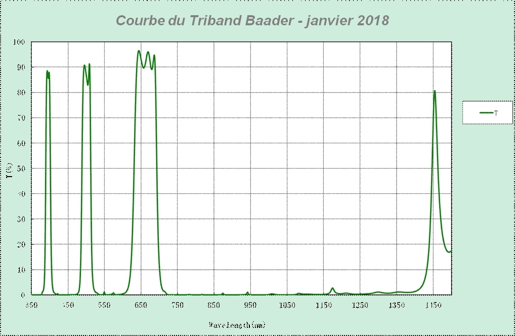 courbes Triband Baader 01.jpg