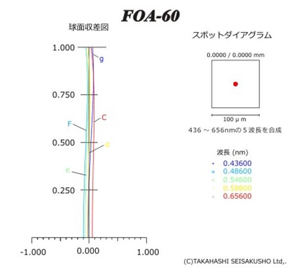 FOA 60.jpg