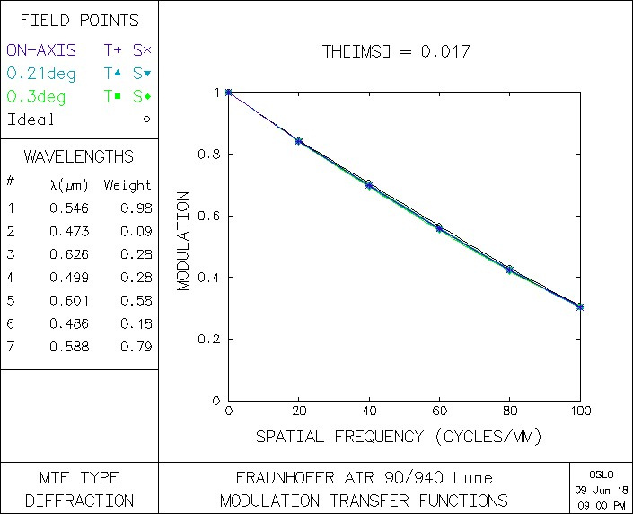 FPL53-ZKN7-photopic-Lune-mtf.jpg.823f310c0196b339156d7ff5d43b248e.jpg
