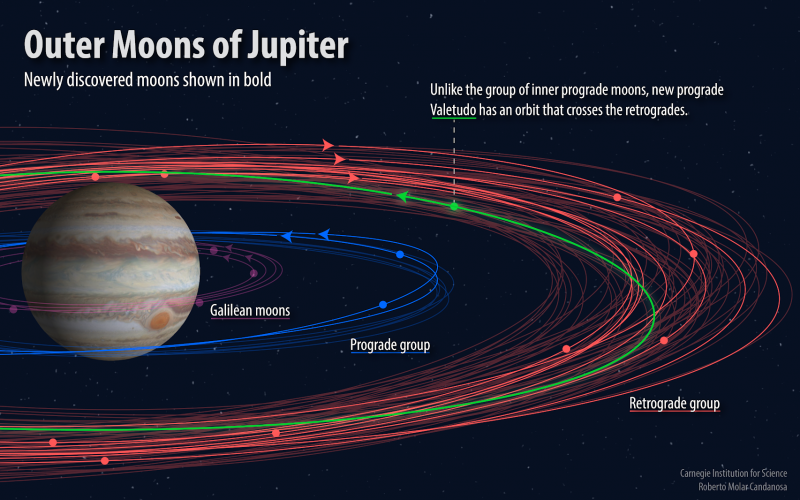 Jupiter_Moons_Orbits-800x500.png