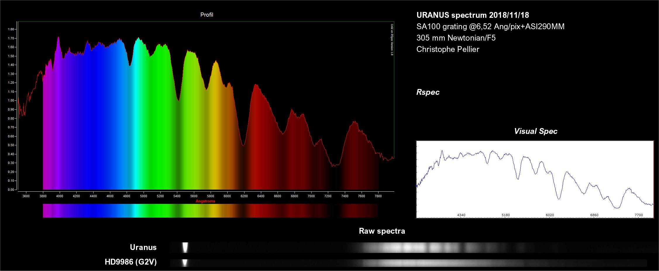 Spectre d'Uranus avec le Star analyser