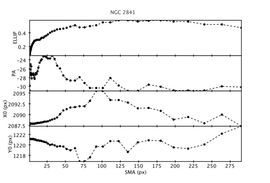 5c159f6529499_NGC2841isophotes.jpg.f7d89df102a2552d13552b083e0a05d7.jpg