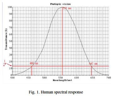 HumanSpectralResponse.JPG.5958ca64b313855f88e363aaffdf4776.JPG