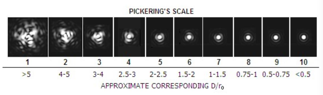 L'échelle de Pickering .png