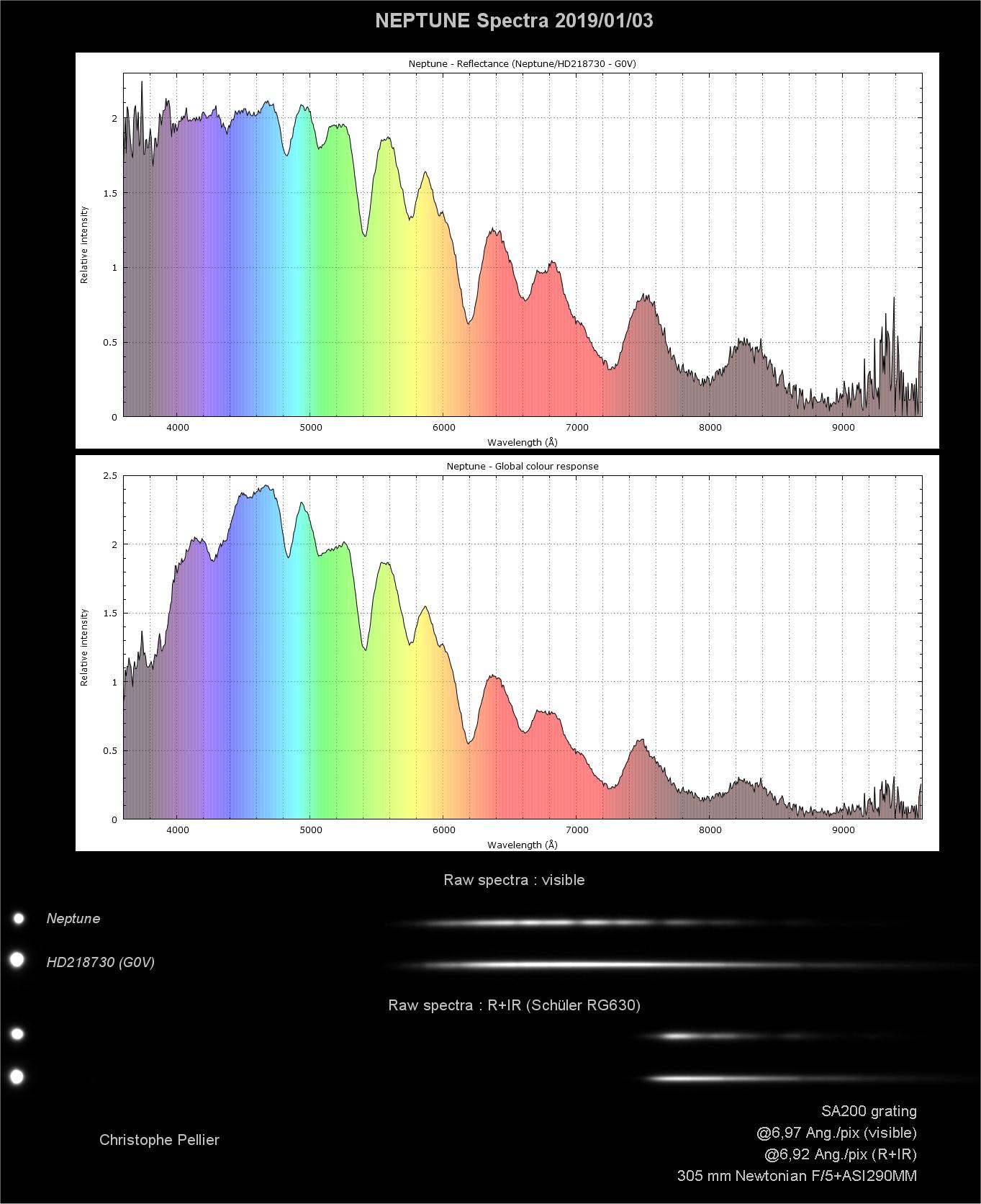 Spectre complet de Neptune