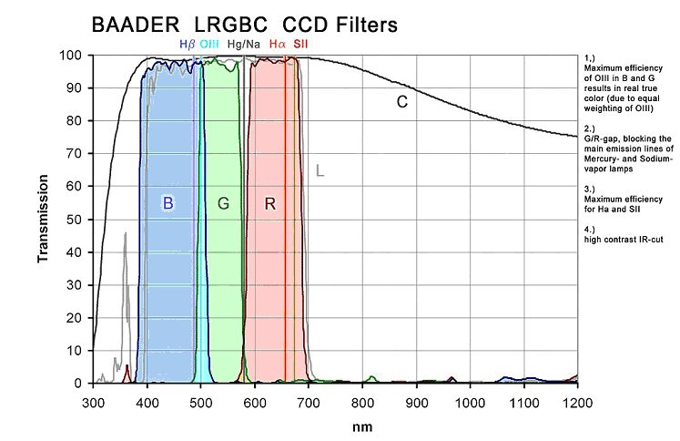 filtresCCD.jpg.9b2fd7addc328c05dc453b8595922021.jpg