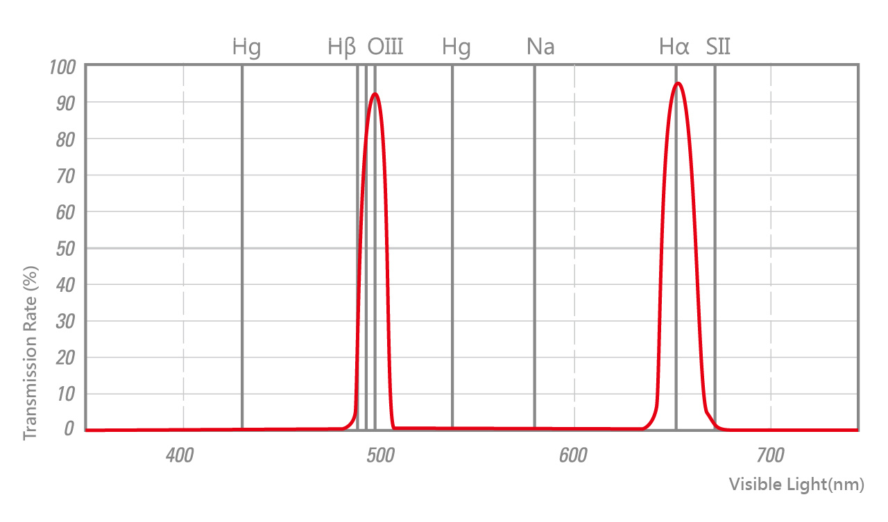 STC duonarrowband-spectrum.jpg