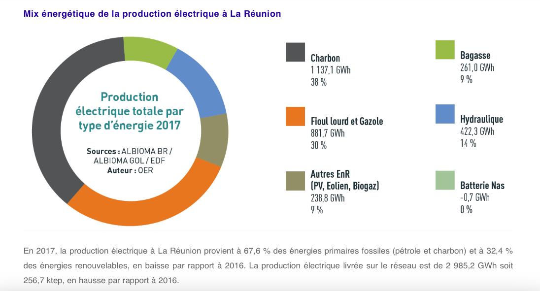 Production électricque Réunion.png