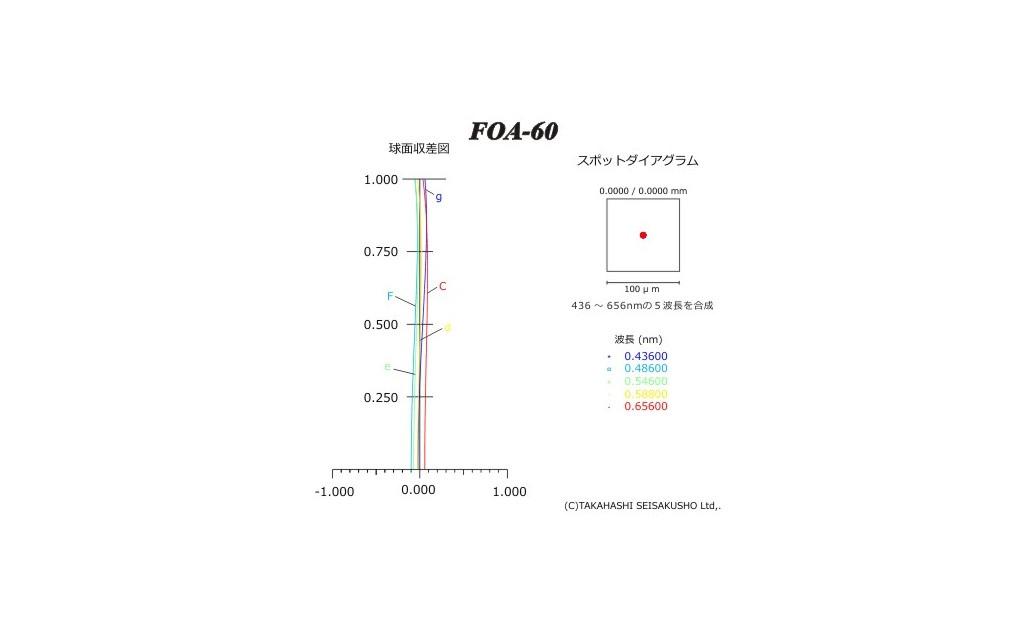 Test  foa 60.jpg