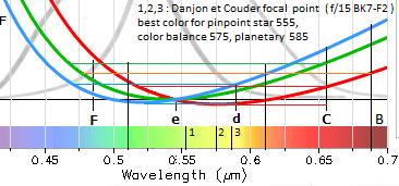 5ce69089eff6d_chromatism_longitudinal2.PNG.9bde9407af356bec9dee2ae2d79dcb04.PNG