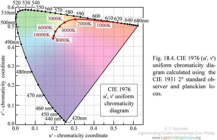 5cf0f4ac65509_F18-04uvChromaticitydiagram-planckian.jpg.9ea1c7160317f938d3afb7bb24f172e0.jpg
