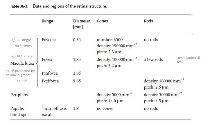 retina-structure.JPG.112972d9b6f44aeffdef58b9239b4090.JPG