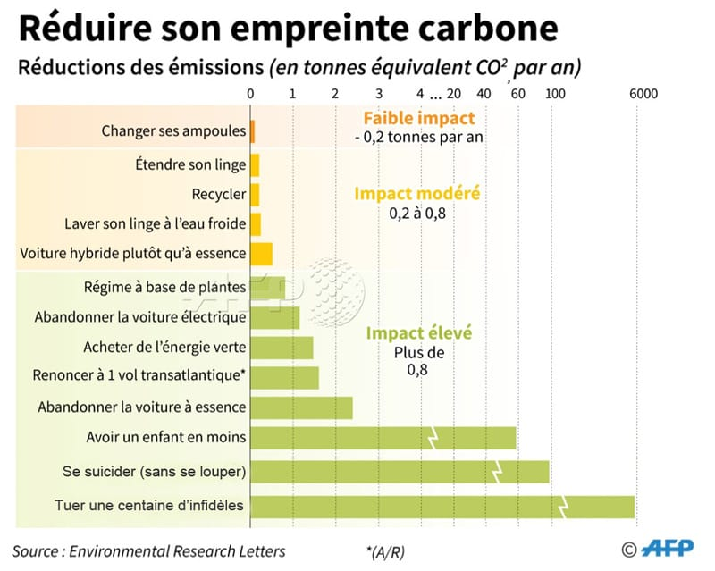 réduire son empreinte carbone.png