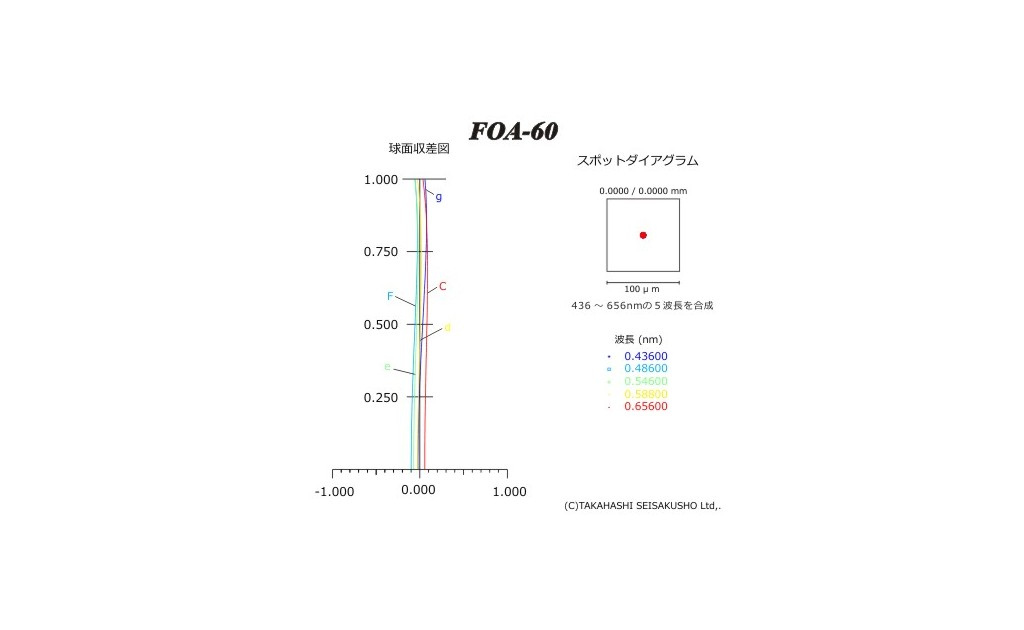Test  foa 60-1.jpg