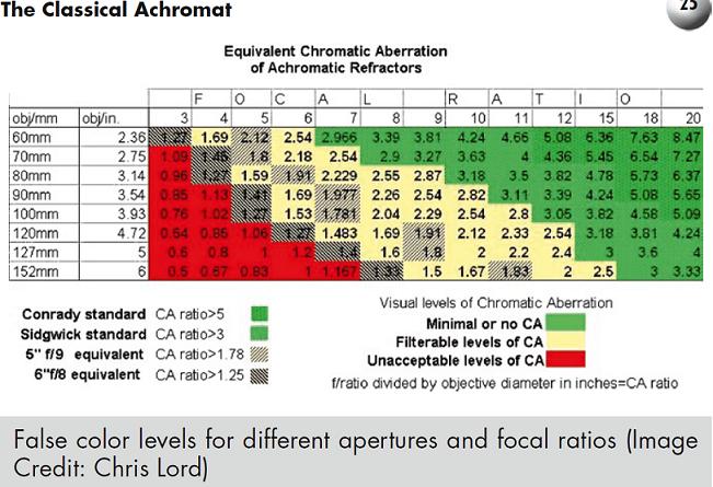 Aberation chromatique des Achro .png