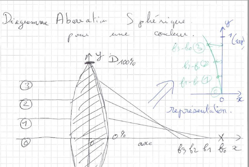 Aberration-Spherique.JPG.20ac37bb3c44738c39636d28dac43fd8.JPG