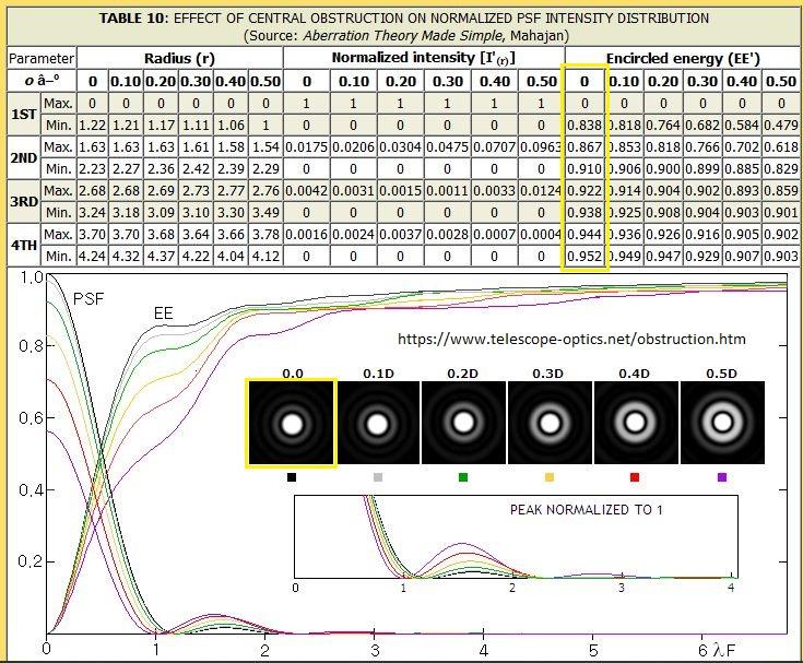 PSF-obstruction.JPG.1fbd96068f2336af3df5377df03474af.JPG
