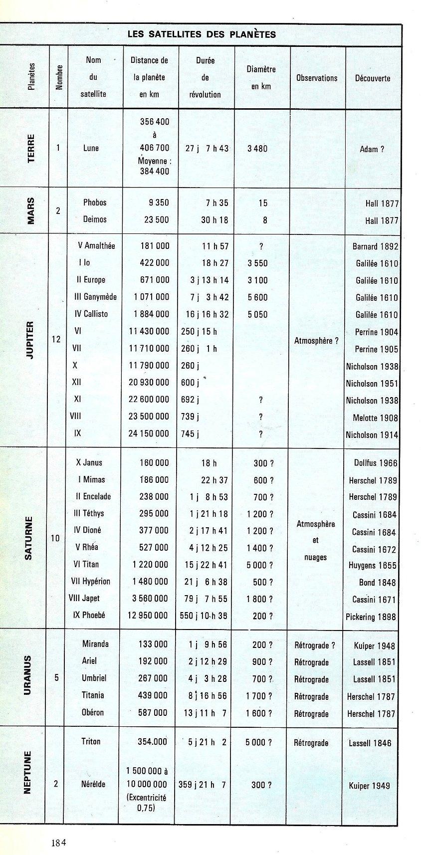 5da0641c60959_La-lune-et-les-plantes_Pierre-de-Latil_Hachette_1969_satellites.JPG.fb4c5e936295850dbbc6fb6d1ea24994.JPG