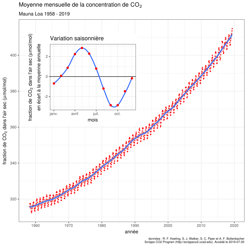 800px-Mauna_Loa_CO2_monthly_mean_concentration_FR.svg.png