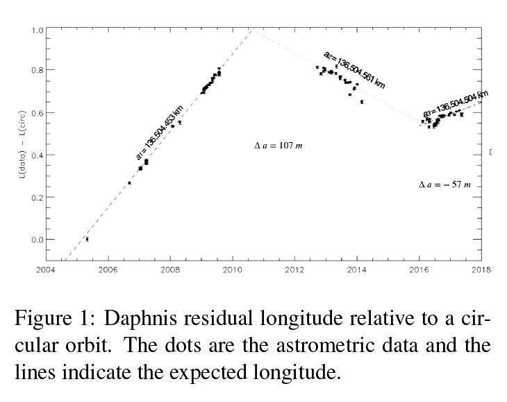 Daphnis-residual-longitude_Satana_EPSC-PDS-2019.png.ee70a3766460a0a3f2bd31ea2fdc2d81.png