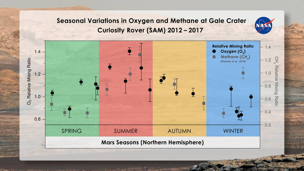 Seasonal_Variations_in_Oxygen_and_Methane_at_Gale_Crater.jpg.d87aca87048b5e0705fdfdc8decbc152.jpg
