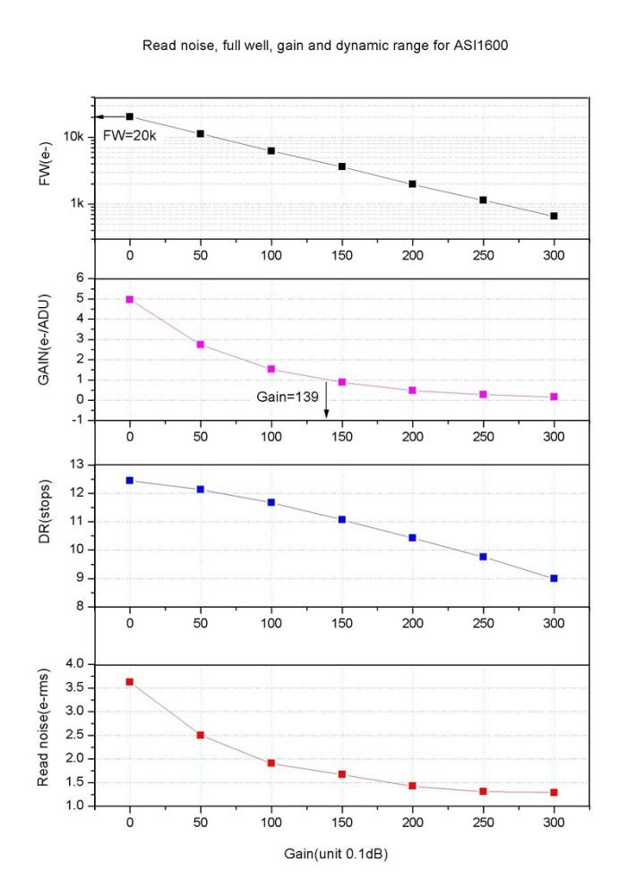 1600-Gain-RN-DR-FW-vs-gain1-e1508752007290.jpg.8fae1fe130bc8e96ad8e867b8477fa54.jpg