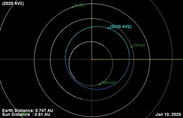 2020AV2_JPL-SBDB_20200110.png.fb9b4d49c8ea88c1285e18803b2fbcf8.png