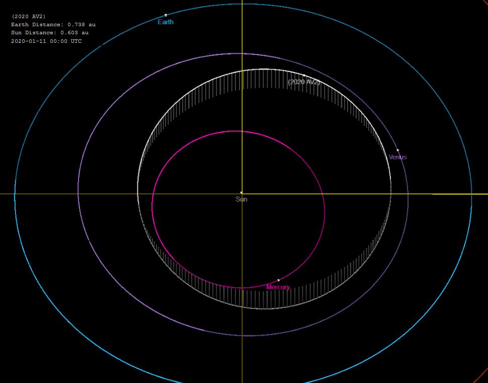 2020AV2_JPL-SBDB_20200111_new.png.d535a591311b63fe544bdd46452e3c3a.png