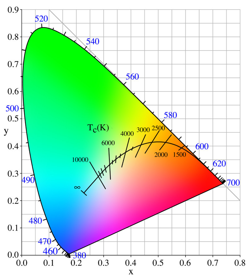 800px-PlanckianLocus.jpg.eeae8a5969ef2394f3baf8ea774ee96b.jpg