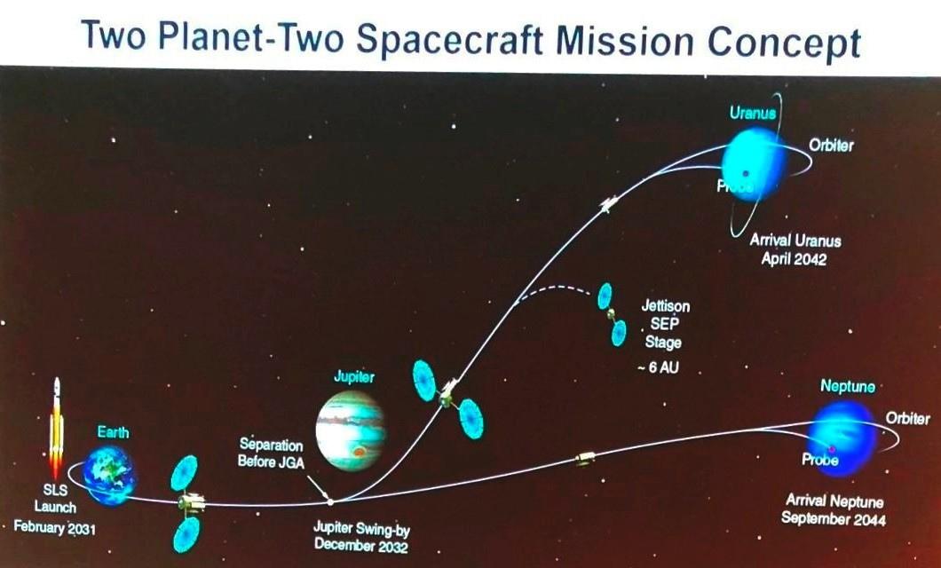 Uranus-Neptune_mission-concept_J.Elliot_IceGiantsSystems2020.jpg.5f7a21a03d0881155c8fd340bc8b9cb9.jpg