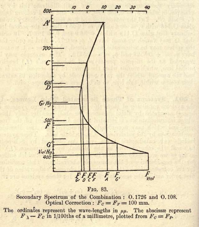 1903-OpticalCorrection.png.3071b524e14d08e5b341f05f82b014a6.png