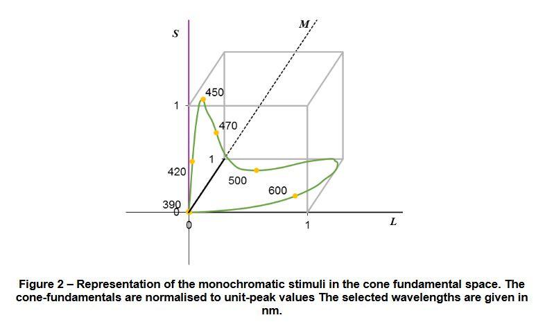 monochromatic-stimuli-for-color-wavelength.JPG.7ecdc3ef2fc9650bb9e702dfca68980f.JPG