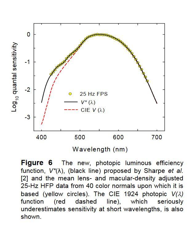 new-cie-photopic-function.JPG.a47515eaa7b25d359e0f9081c3f22f83.JPG
