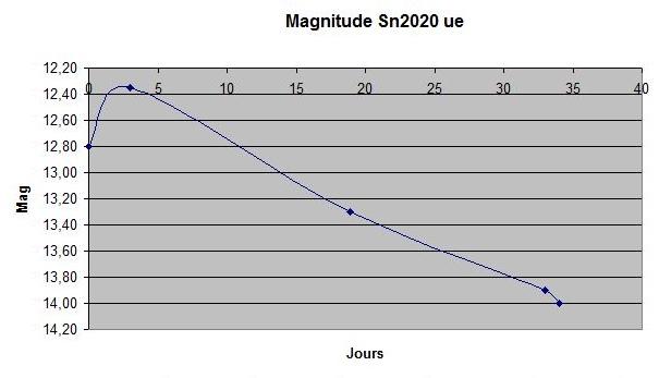 sn2020ue_graph01.JPG.b2213df35dd2c711e42e81f7deec5bcf.JPG