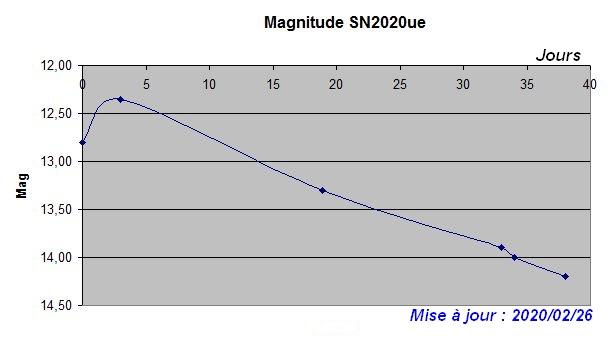 sn2020ue_graph02.JPG.c1b723a73fd0daa138c2932d6def5605.JPG