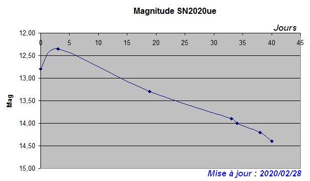 sn2020ue_graph03.JPG.258e9962d2b6641a459982b722634f7d.JPG