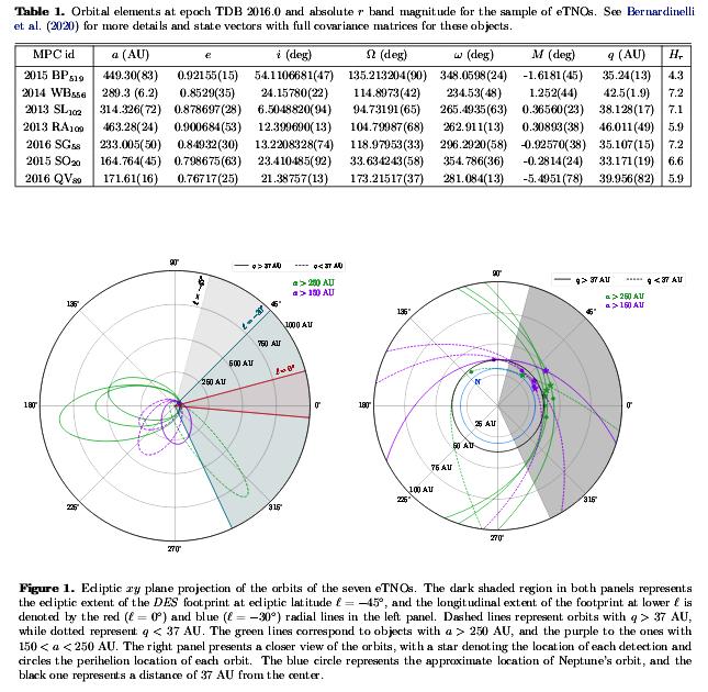 5e7e5518351b1_DES_2013-17_7-eTNOs_orbits-parameters_Bernardinelli_2020.png.974772eaaff81301431ab999b751aa38.png