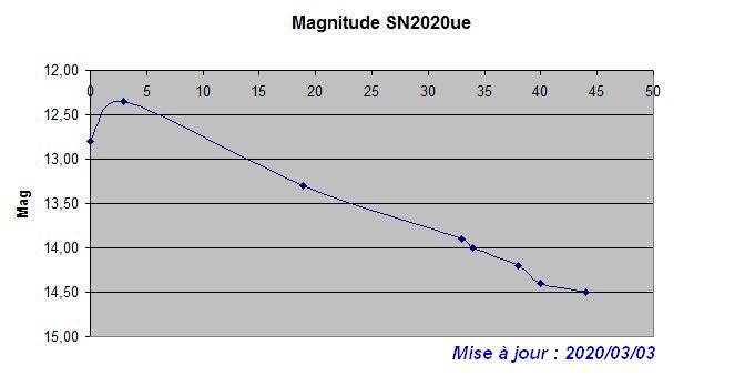 sn2020ue_graph04.JPG.e85947a89502022b1dd9493779084acc.JPG