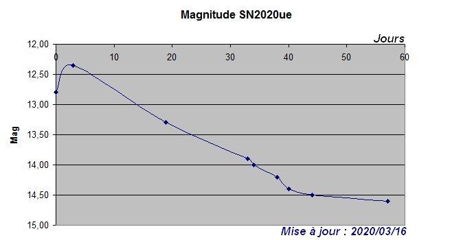 sn2020ue_graph05.JPG.4315d8a87e4584b5cac1c4e88848a36b.JPG
