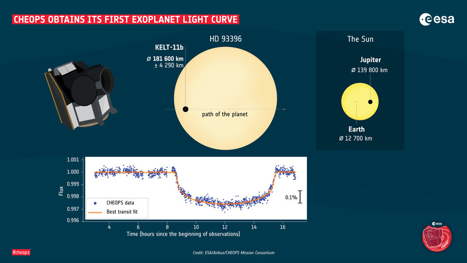 Cheops_obtains_its_first_exoplanet_light_curve_article.jpg