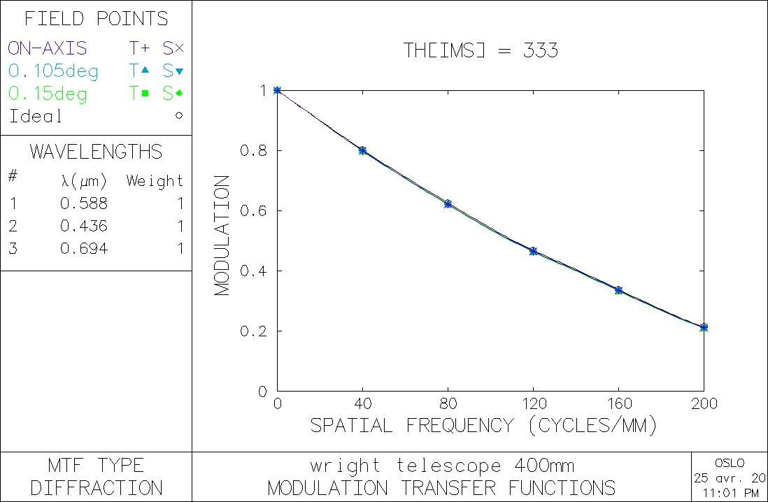 MTF-400mm-F6.jpg.39d2d88ab6a2a986cfff298dfc04fbdb.jpg