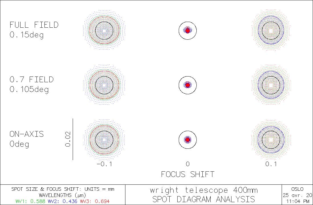 spot-diagram-wright-400mm-F6.jpg.9a4988d4c7a397ec5c56eb6730f7a95d.jpg