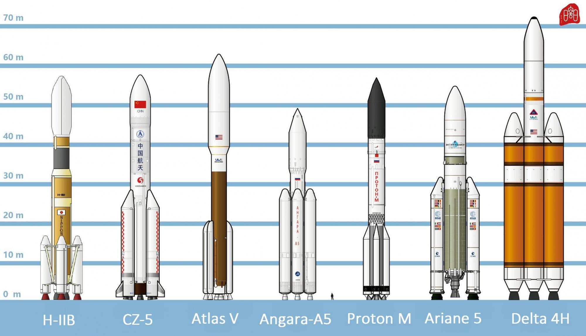 7-space-launchers.thumb.jpg.eea73720eb71008fc9644758f22b3f1d.jpg