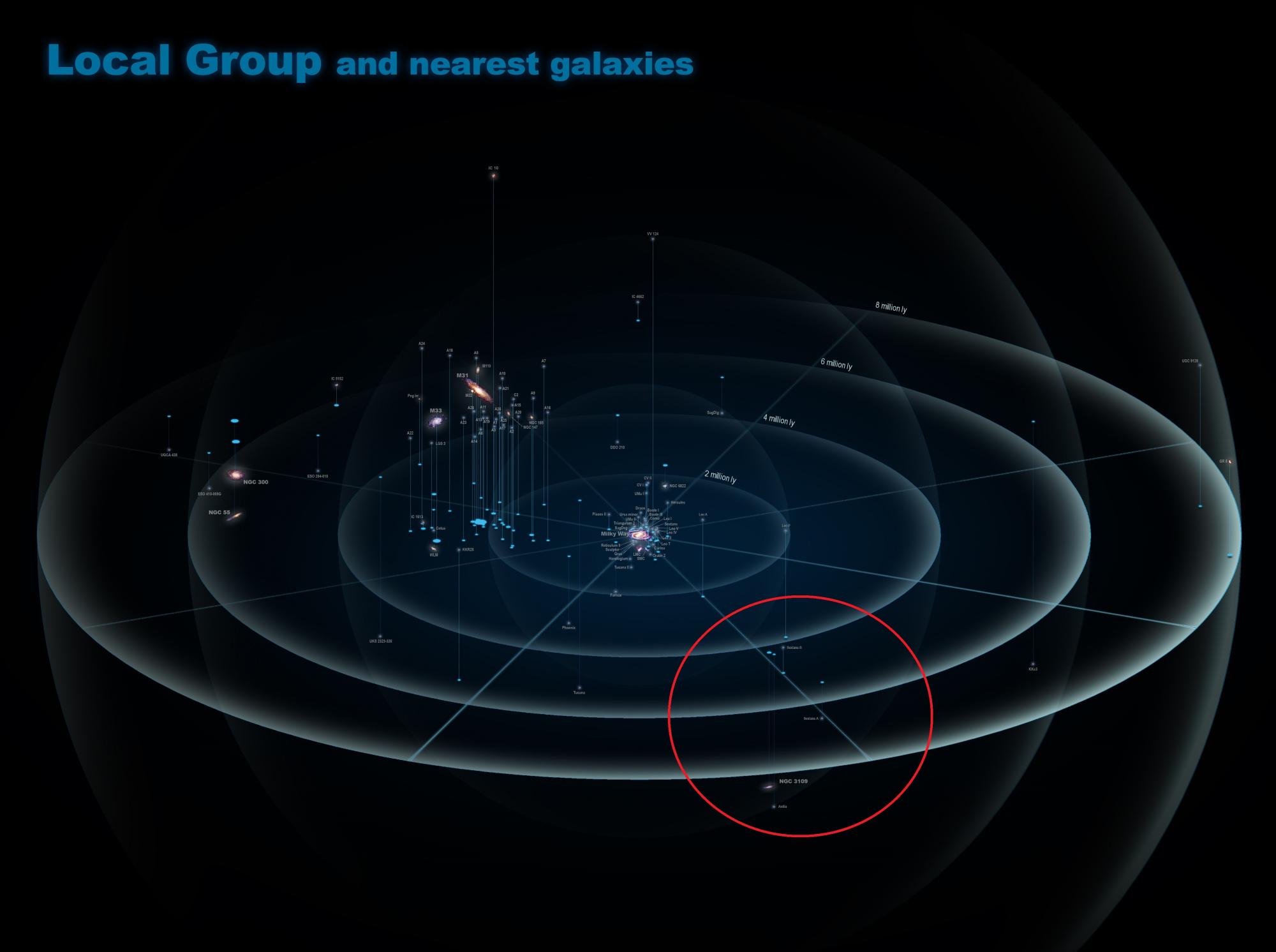 Local_Group_and_nearest_galaxies.thumb.jpg.1583b498aa467942858d8798a021d79b.jpg